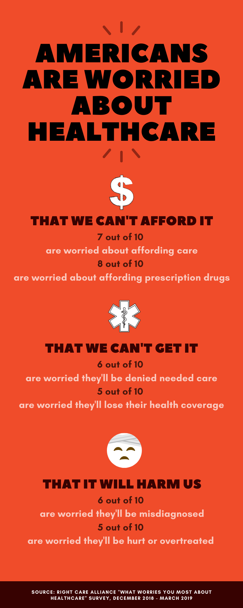 infographic of American healthcare worries, red background with white and black text